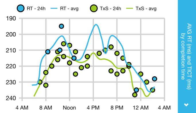 s2P, graph 2